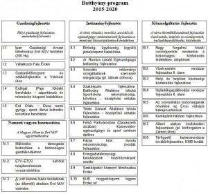 táblázat B2020